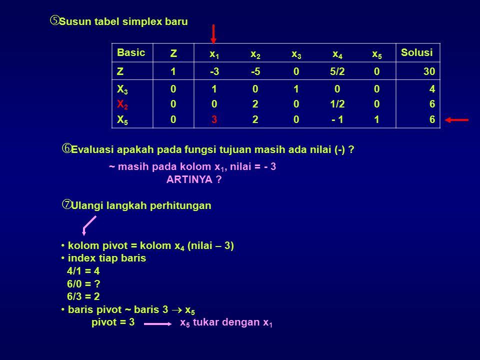  Susun tabel simplex baru Basic Zx1x1 x2x2 x3x3 x4x4 x5x5 Solusi Z 1-3-505/20 30 X3X2X5X3X2X5 000000 103103 022022 100100 0 1/2 - 1 001001 466466  E