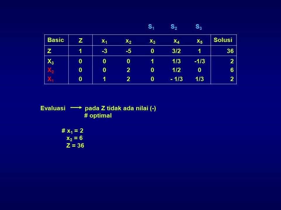Basic Zx1x1 x2x2 x3x3 x4x4 x5x5 Solusi Z 1-3-503/21 36 X3X2X1X3X2X1 000000 001001 022022 100100 1/3 1/2 - 1/3 0 1/3 262262 S1S2S3S1S2S3 Evaluasi pada