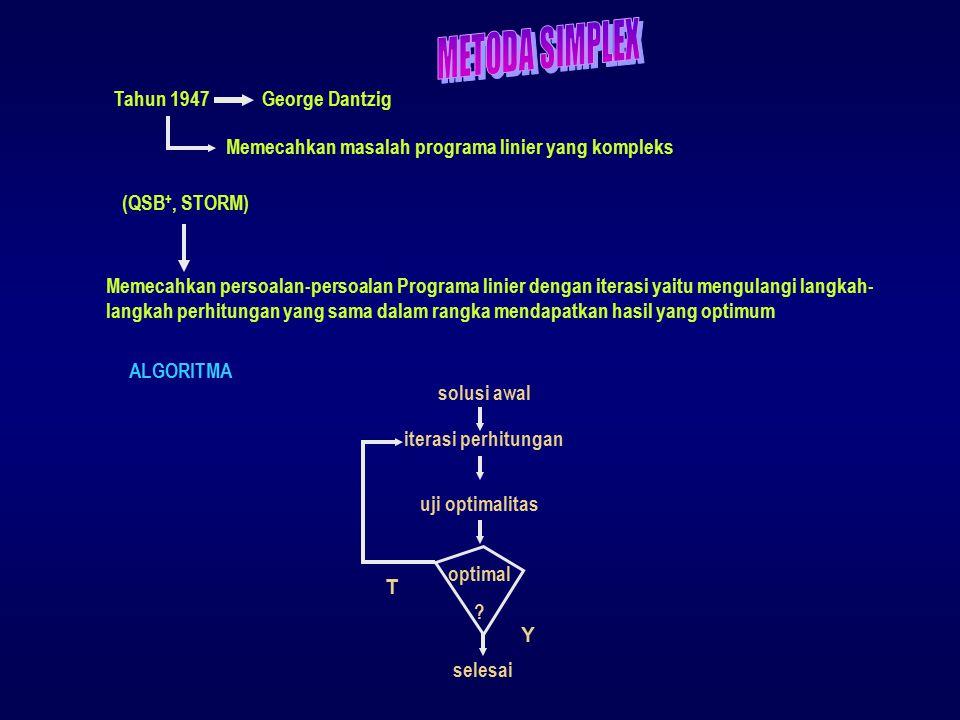 # Dasar metoda simplex geometri dan aljabar # Persiapan-persiapan sebelum menggunakan metoda simplex BENTUK STANDAR LP  Kendala-kendala pertidaksamaan (  /  ) harus dikonversi ke dalam bentuk persamaan yang ekivalen.