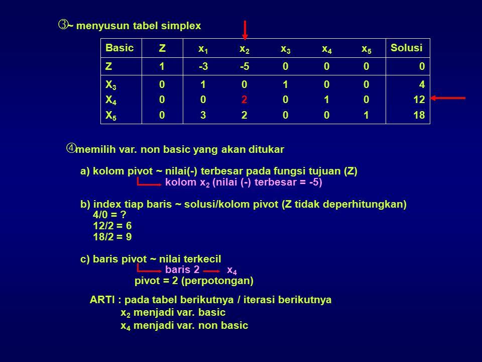  ~ menyusun tabel simplex  memilih var. non basic yang akan ditukar a) kolom pivot ~ nilai(-) terbesar pada fungsi tujuan (Z) kolom x 2 (nilai (-) t