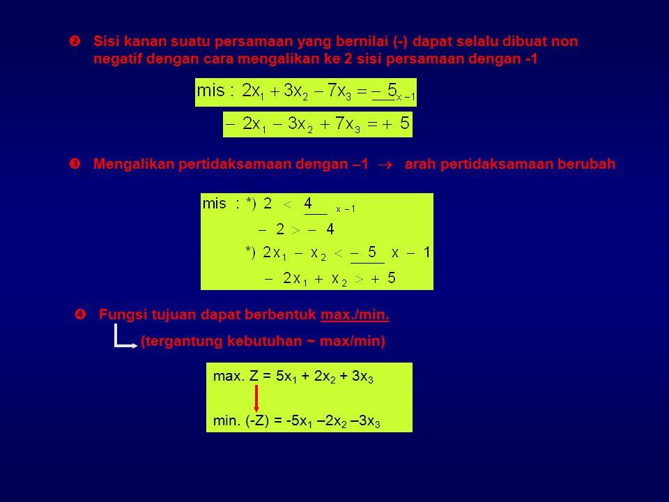 DASAR METODE SIMPLEX ~ Solusi grafik * daerah yang memenuhi constraints * mencari solusi optimal titik ekstrim Secara tidak sadar ~ melakukan iterasi perhitungan pada titik-titik ekstrim mis : max.