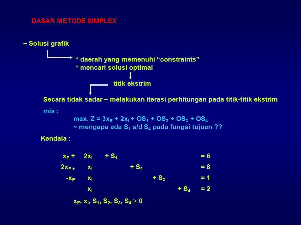 baris pivot lama : 300-116 : 3 baris pivot baru 100-1/31/32 menghitung nilai-nilai baris lainnya 601/2010 6262 0 1/3 ½ -1/3 0000 1010 0101 x2 : p.b : 2-1/31/3100 4242 0 1/3 0 -1/3 1010 0000 1111 x3 : p.b : 3613/2000 30 2 0 1/3 5/2 -1/3 0000 0000 -3 1 Z : p.b : (-3) (1) (0) Tabel baru