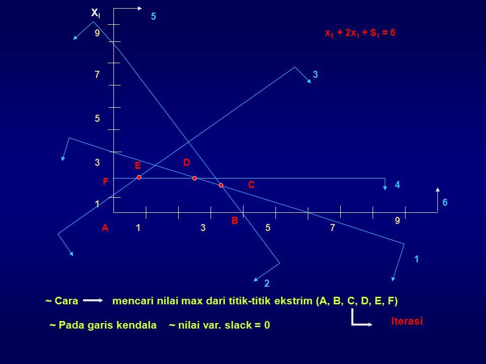 ~ Cara mencari nilai max dari titik-titik ekstrim (A, B, C, D, E, F) Iterasi ~ Pada garis kendala ~ nilai var. slack = 0 x E + 2x 1 + S 1 = 6 5 9 4 75