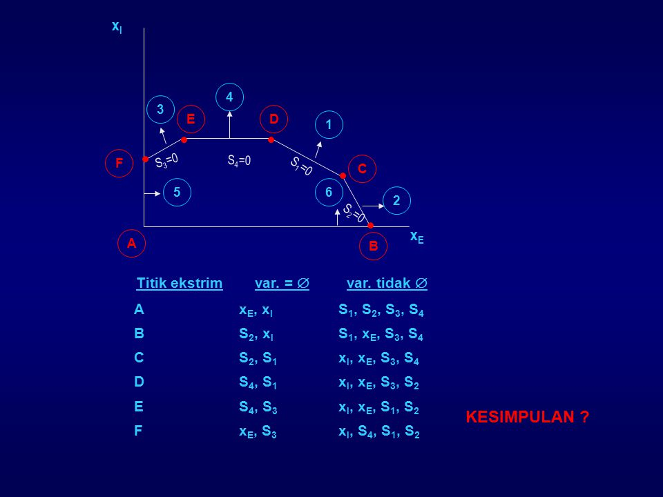 Titik ekstrim var. =  var. tidak  Ax E, x I S 1, S 2, S 3, S 4 BS 2, x I S 1, x E, S 3, S 4 CS 2, S 1 x I, x E, S 3, S 4 DS 4, S 1 x I, x E, S 3, S
