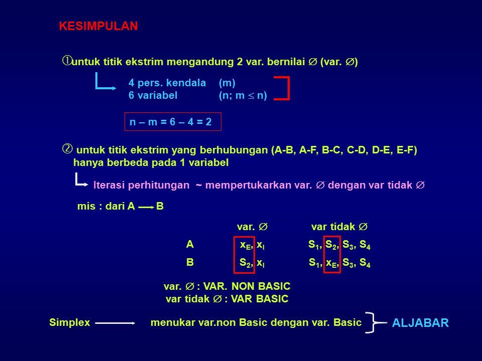 KESIMPULAN  untuk titik ekstrim mengandung 2 var. bernilai  (var.  ) 4 pers. kendala (m) 6 variabel(n; m  n) n – m = 6 – 4 = 2  untuk titik ekstr