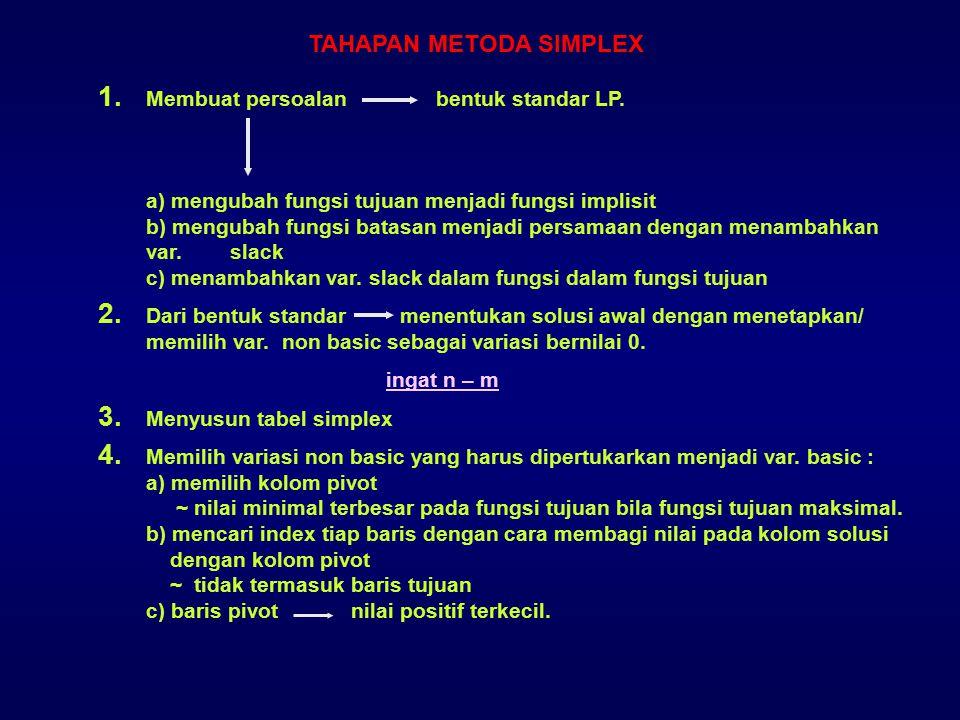 TAHAPAN METODA SIMPLEX 1. Membuat persoalan bentuk standar LP. a) mengubah fungsi tujuan menjadi fungsi implisit b) mengubah fungsi batasan menjadi pe