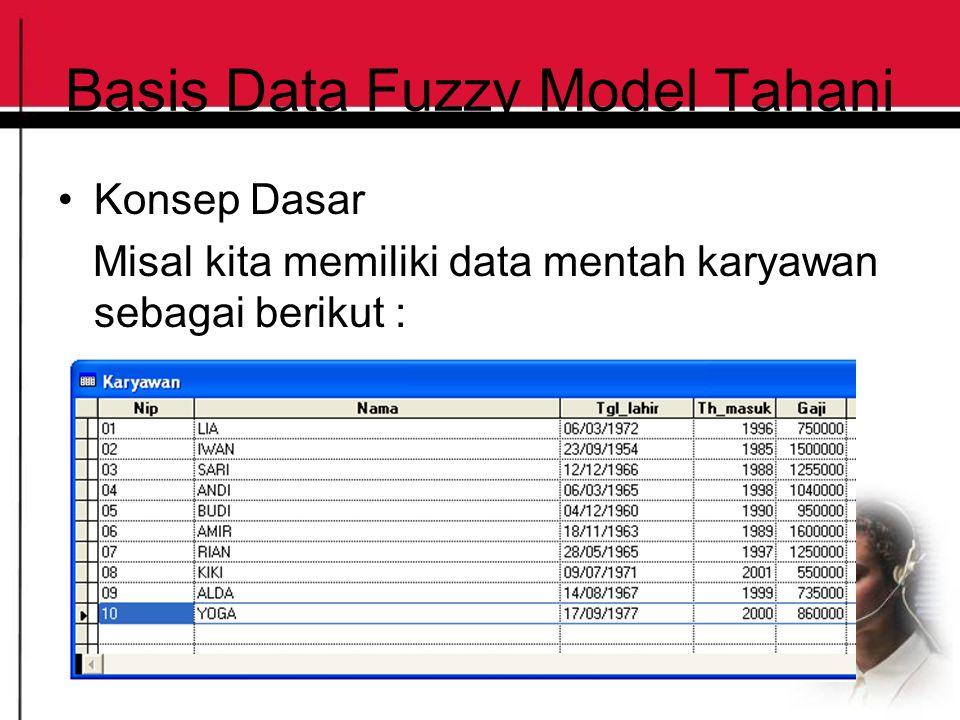 Basis Data Fuzzy Model Tahani Konsep Dasar Misal kita memiliki data mentah karyawan sebagai berikut :