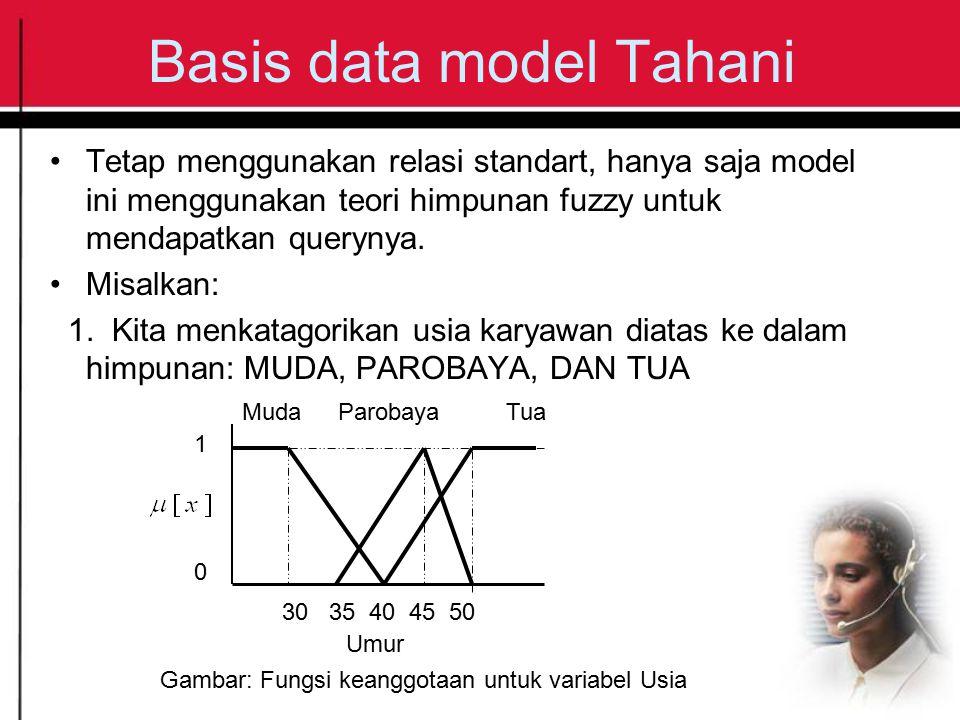 Basis data model Tahani Tetap menggunakan relasi standart, hanya saja model ini menggunakan teori himpunan fuzzy untuk mendapatkan querynya. Misalkan: