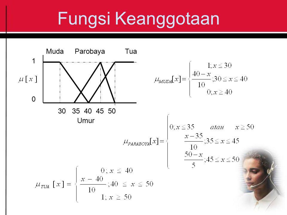 Fungsi Keanggotaan MudaParobayaTua 30 35 40 45 50 1 0 Umur