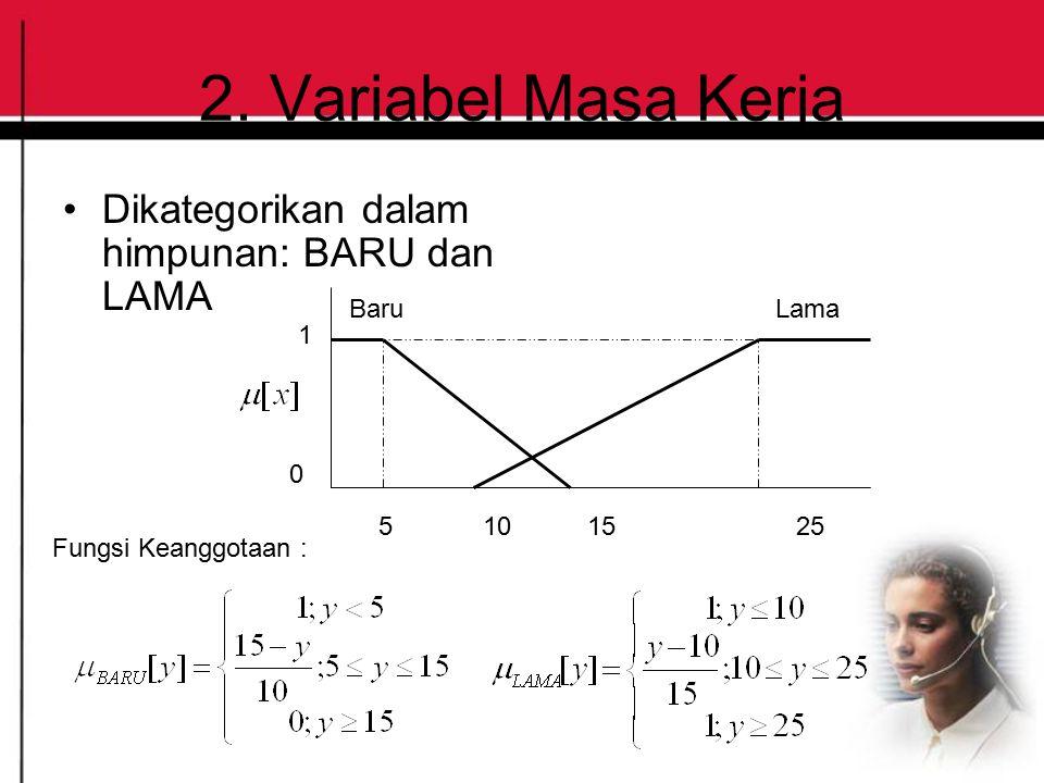 2. Variabel Masa Kerja Dikategorikan dalam himpunan: BARU dan LAMA 5101525 BaruLama Fungsi Keanggotaan : 1 0