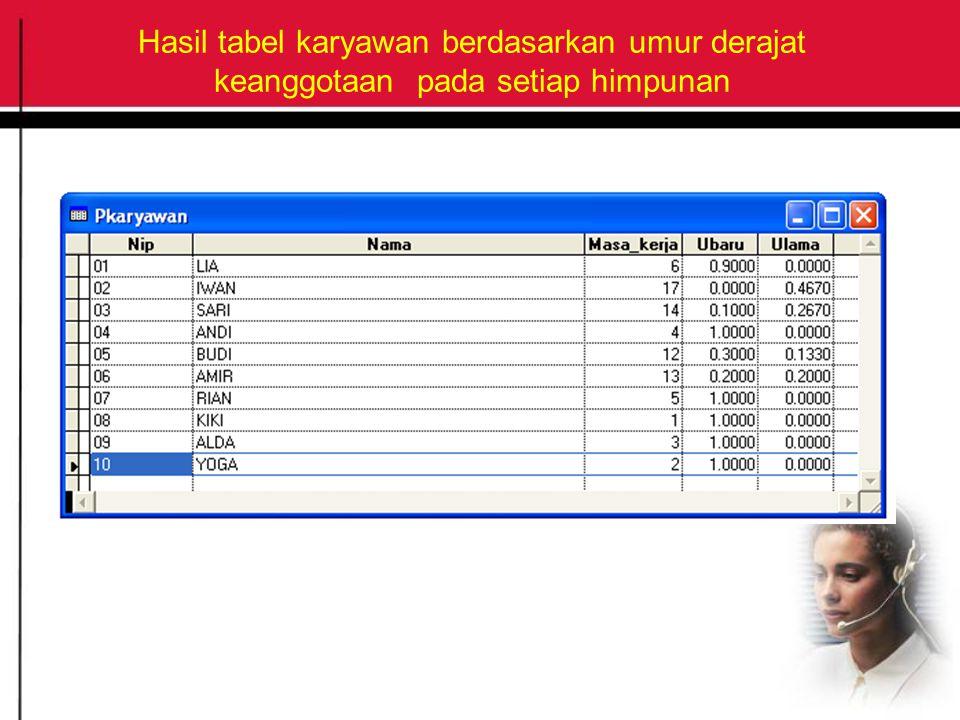 Hasil tabel karyawan berdasarkan umur derajat keanggotaan pada setiap himpunan