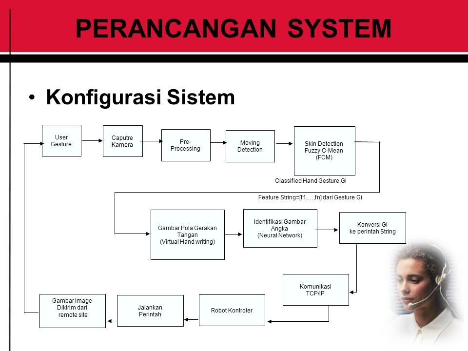 PERANCANGAN SYSTEM Konfigurasi Sistem User Gesture Caputre Kamera Pre- Processing Moving Detection Skin Detection Fuzzy C-Mean (FCM) Konversi Gi ke pe