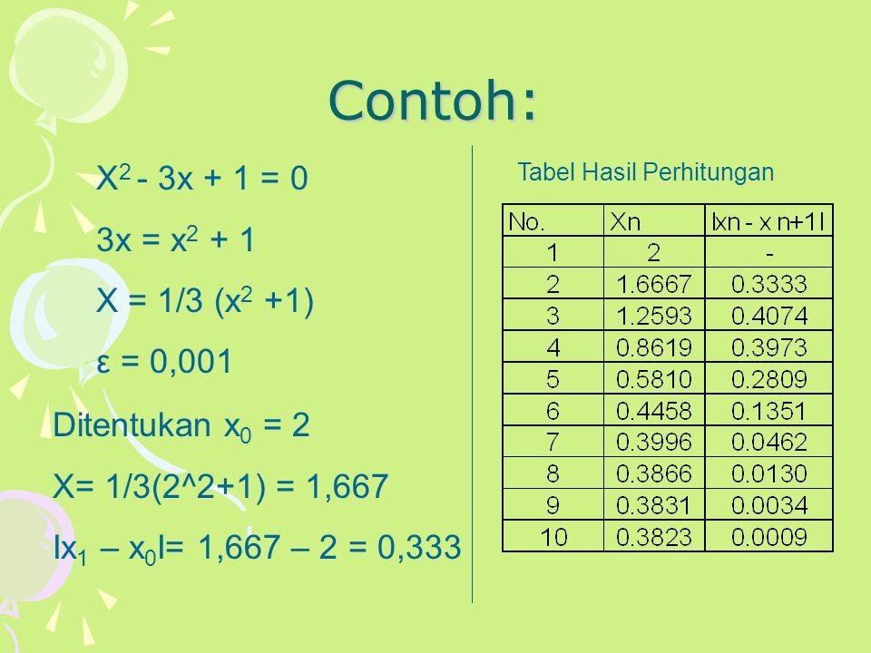 Contoh: X 2 - 3x + 1 = 0 3x = x 2 + 1 X = 1/3 (x 2 +1) ε = 0,001 Ditentukan x 0 = 2 X= 1/3(2^2+1) = 1,667 Іx 1 – x 0 І= 1,667 – 2 = 0,333 Tabel Hasil