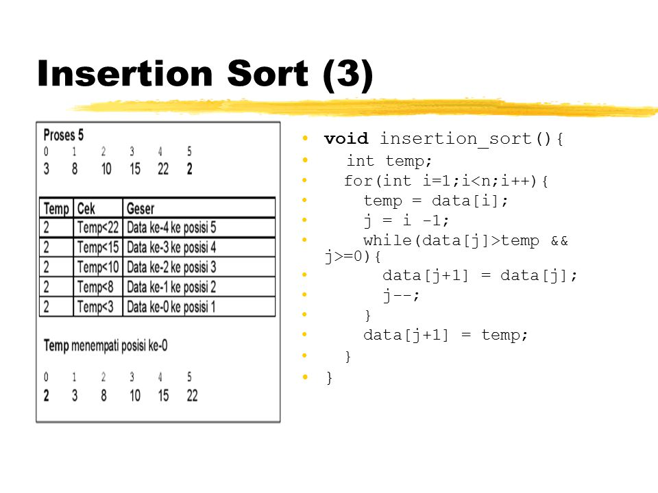 Insertion Sort (3) void insertion_sort(){ int temp; for(int i=1;i<n;i++){ temp = data[i]; j = i -1; while(data[j]>temp && j>=0){ data[j+1] = data[j];