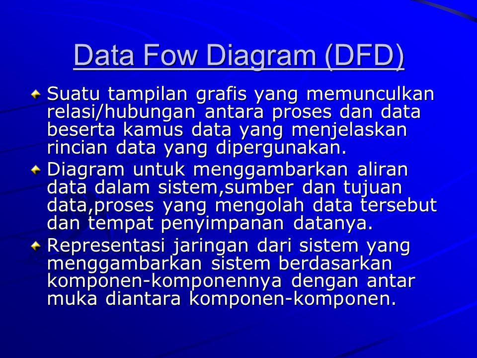Data Fow Diagram (DFD) Suatu tampilan grafis yang memunculkan relasi/hubungan antara proses dan data beserta kamus data yang menjelaskan rincian data
