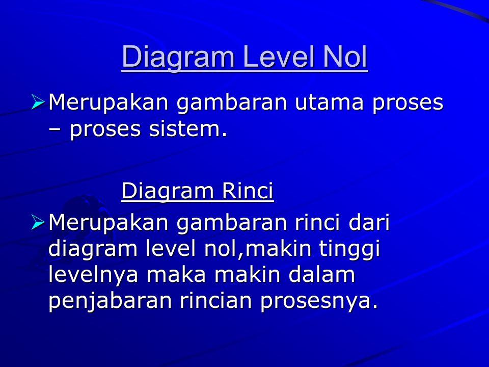 Diagram Level Nol  Merupakan gambaran utama proses – proses sistem. Diagram Rinci Diagram Rinci  Merupakan gambaran rinci dari diagram level nol,mak