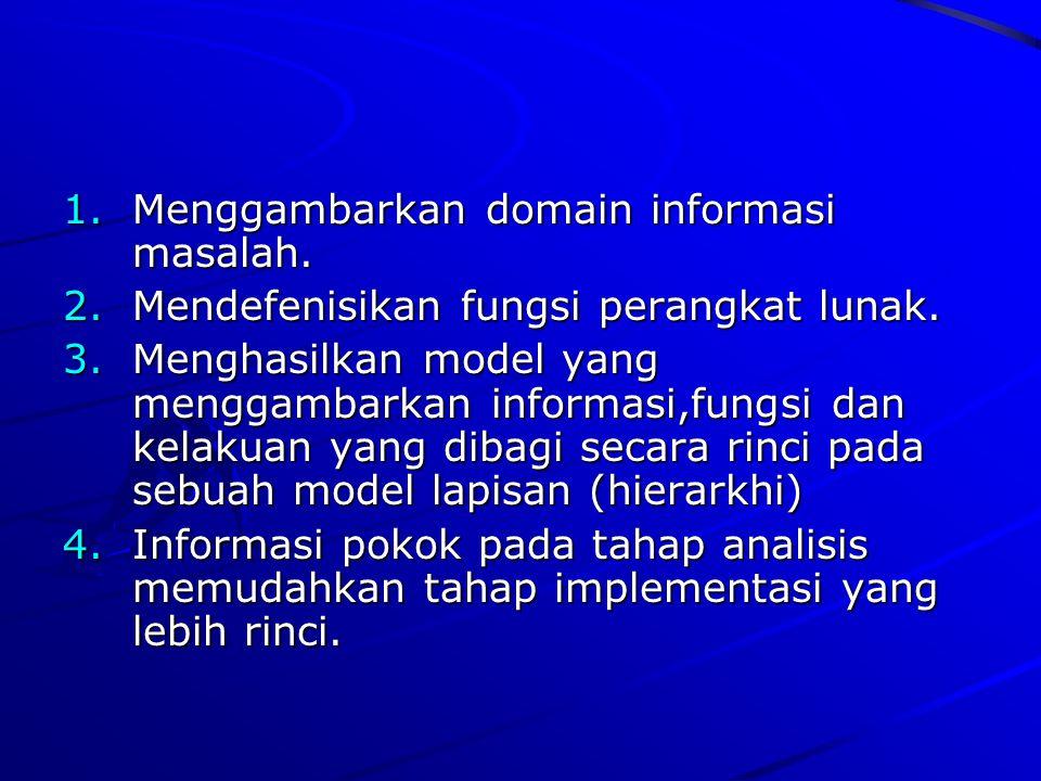 1.M enggambarkan domain informasi masalah. 2.M endefenisikan fungsi perangkat lunak. 3.M enghasilkan model yang menggambarkan informasi,fungsi dan kel