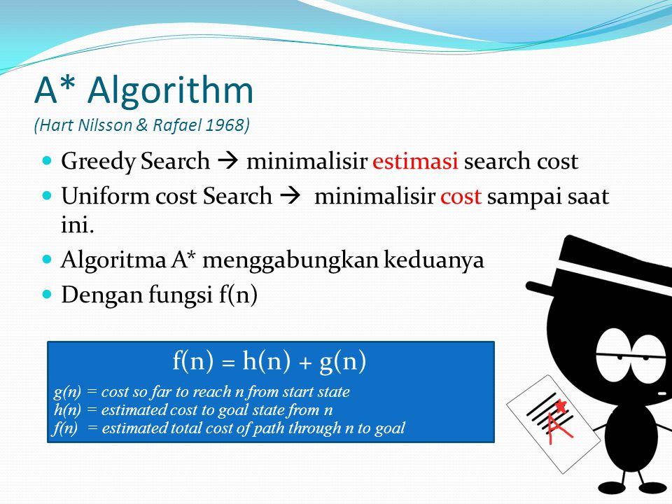 A* Algorithm (Hart Nilsson & Rafael 1968) Greedy Search  minimalisir estimasi search cost Uniform cost Search  minimalisir cost sampai saat ini. Alg