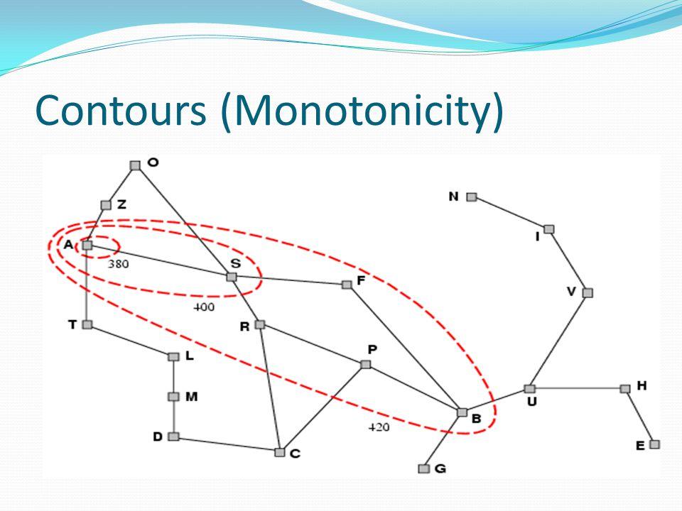Contours (Monotonicity)