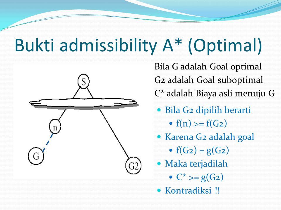 Bukti admissibility A* (Optimal) Bila G adalah Goal optimal G2 adalah Goal suboptimal C* adalah Biaya asli menuju G Bila G2 dipilih berarti f(n) >= f(