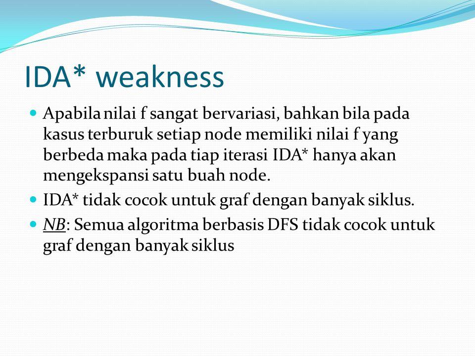 IDA* weakness Apabila nilai f sangat bervariasi, bahkan bila pada kasus terburuk setiap node memiliki nilai f yang berbeda maka pada tiap iterasi IDA*