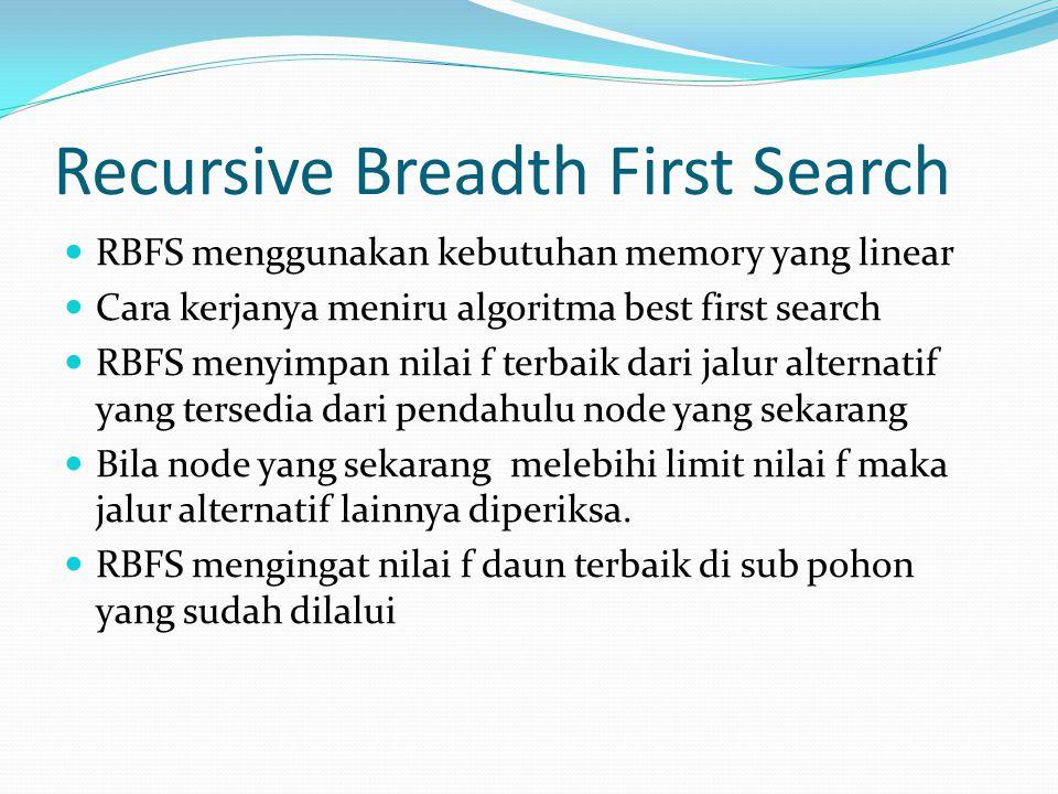 Recursive Breadth First Search RBFS menggunakan kebutuhan memory yang linear Cara kerjanya meniru algoritma best first search RBFS menyimpan nilai f t