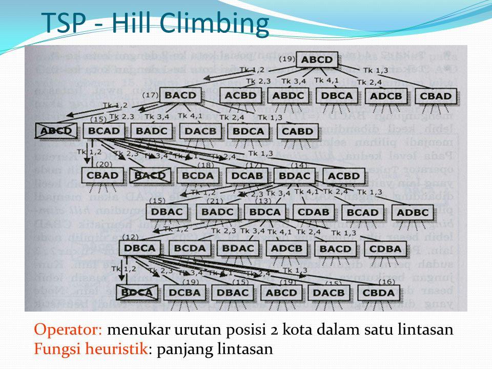 TSP - Hill Climbing Operator: menukar urutan posisi 2 kota dalam satu lintasan Fungsi heuristik: panjang lintasan