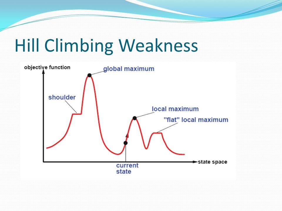 Hill Climbing Weakness