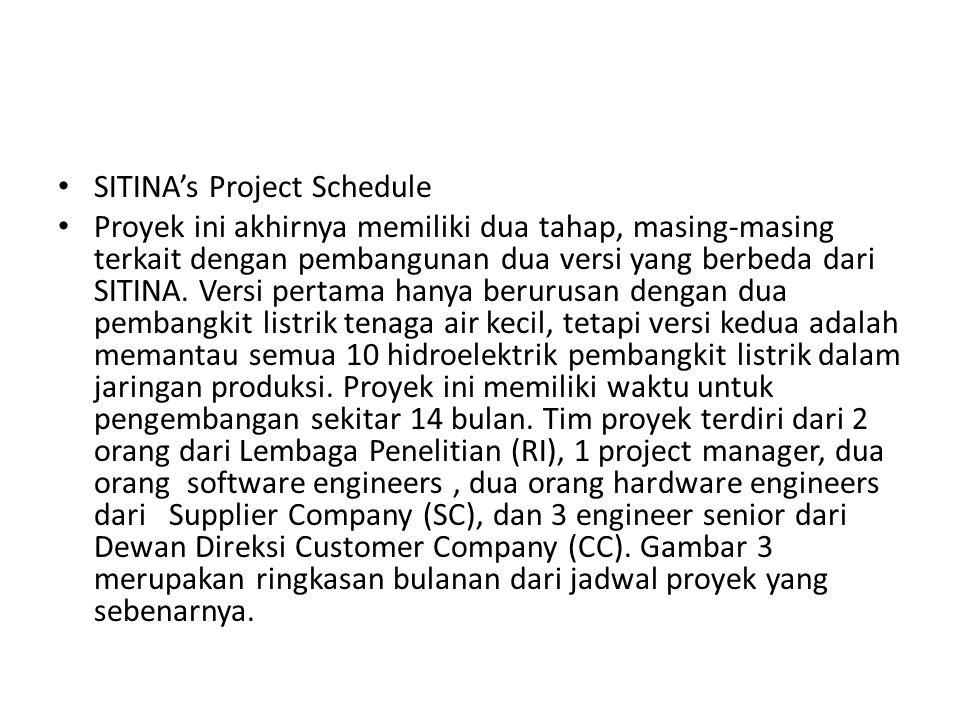 SITINA's Project Schedule Proyek ini akhirnya memiliki dua tahap, masing-masing terkait dengan pembangunan dua versi yang berbeda dari SITINA. Versi p