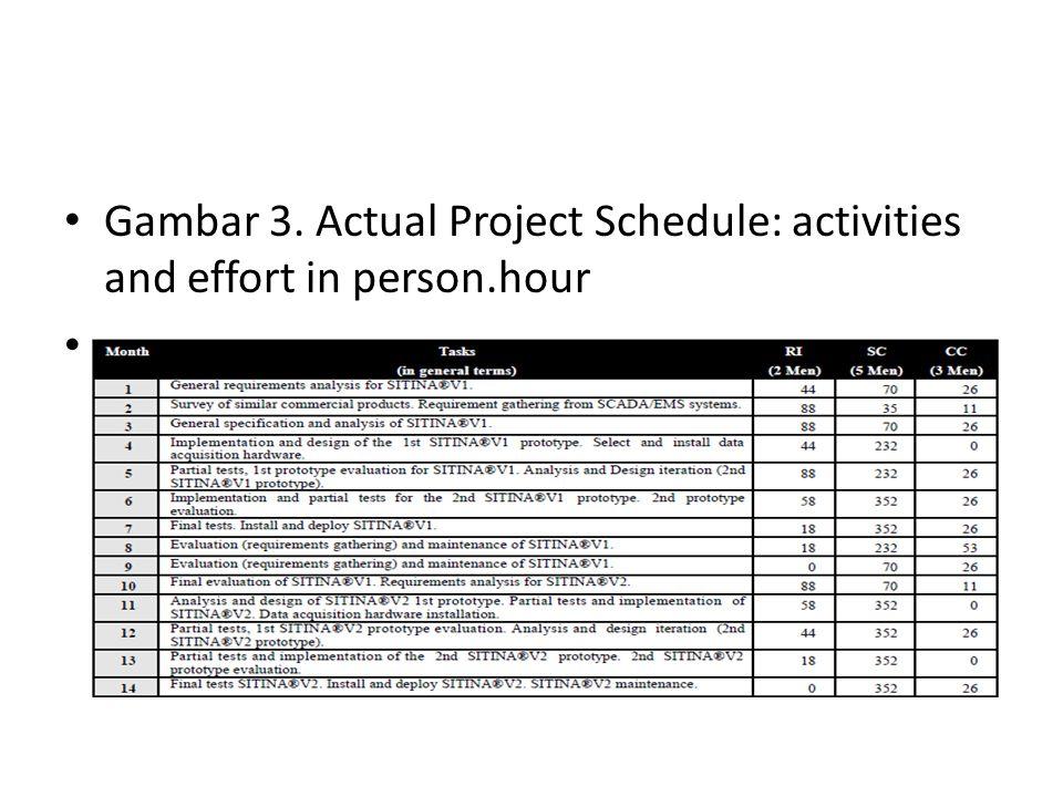 Gambar 3. Actual Project Schedule: activities and effort in person.hour