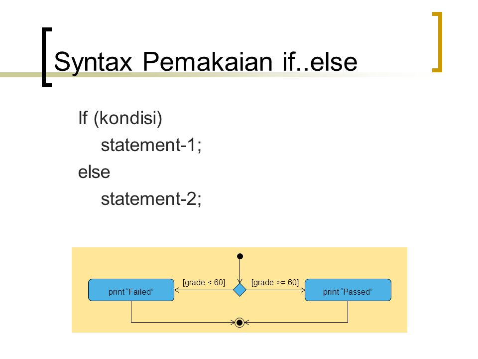 "If (kondisi) statement-1; else statement-2; Syntax Pemakaian if..else [grade >= 60][grade < 60] print ""Failed""print ""Passed"""