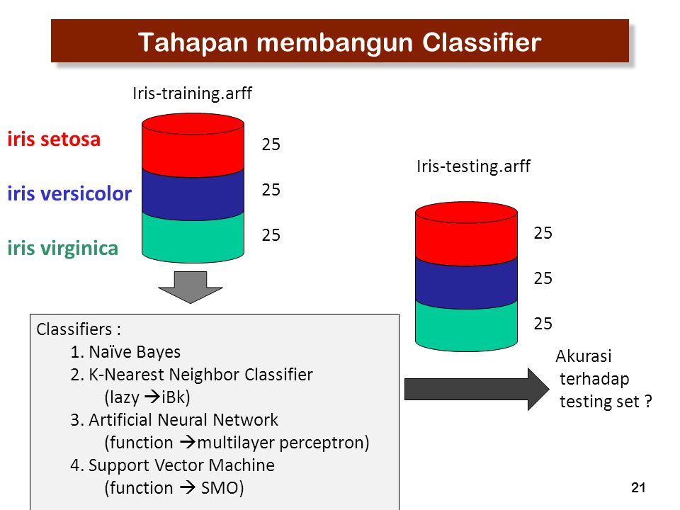 22 Apakah yang dimaksud mengukur akurasi Testing set iris-testing.arff dilengkapi dengan informasi actual class-nya.
