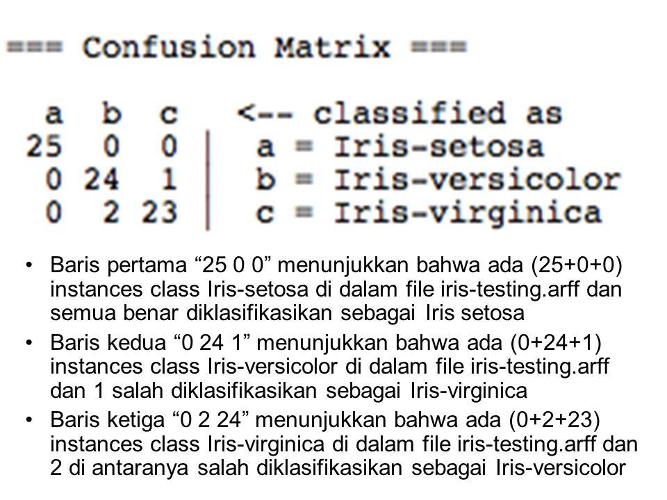 """Baris pertama """"25 0 0"""" menunjukkan bahwa ada (25+0+0) instances class Iris-setosa di dalam file iris-testing.arff dan semua benar diklasifikasikan seb"""