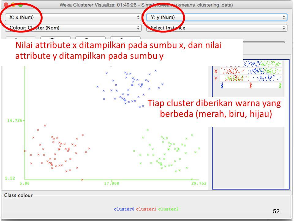 52 Nilai attribute x ditampilkan pada sumbu x, dan nilai attribute y ditampilkan pada sumbu y Tiap cluster diberikan warna yang berbeda (merah, biru,
