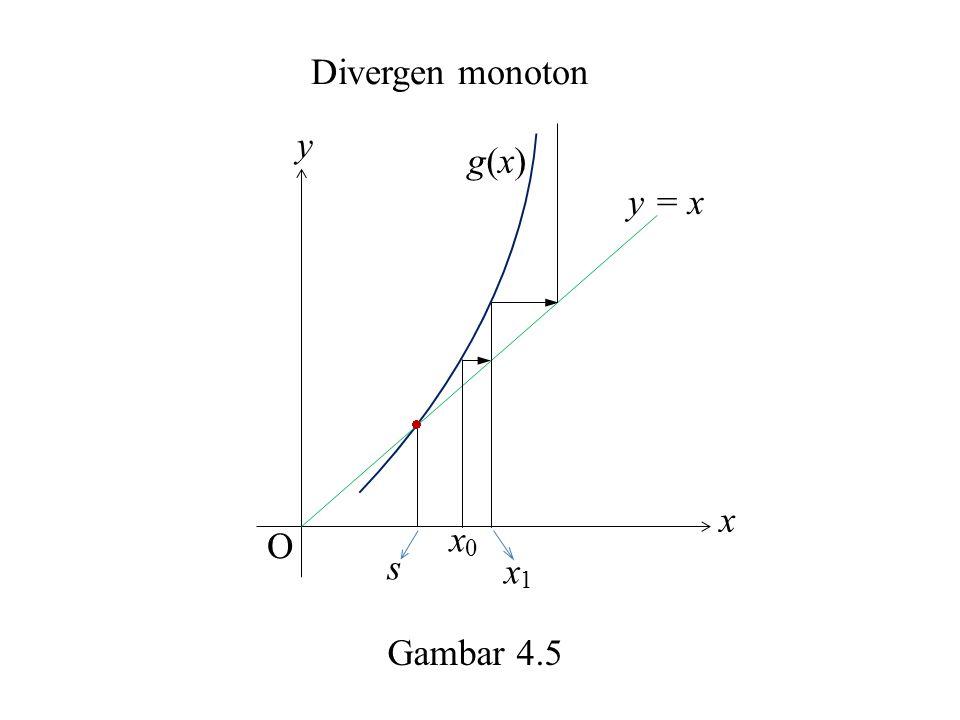 y x O s x0x0 x1x1 g(x)g(x) y = x Divergen monoton Gambar 4.5