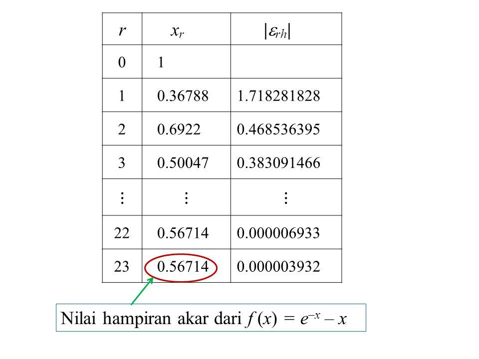 rxrxr |  rh | 0 1 1 0.36788 1.718281828 2 0.6922 0.468536395 3 0.50047 0.383091466 ⋮⋮⋮ 22 0.56714 0.000006933 23 0.56714 0.000003932 Nilai hampiran akar dari f (x) = e –x – x