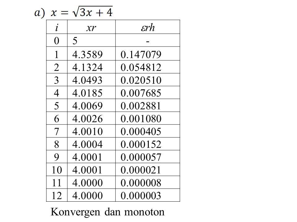 ixr  rh 0 5- 1 4.3589 0.147079 2 4.1324 0.054812 3 4.0493 0.020510 4 4.0185 0.007685 5 4.0069 0.002881 6 4.0026 0.001080 7 4.0010 0.000405 8 4.0004 0.000152 9 4.0001 0.000057 10 4.0001 0.000021 11 4.0000 0.000008 12 4.0000 0.000003 Konvergen dan monoton