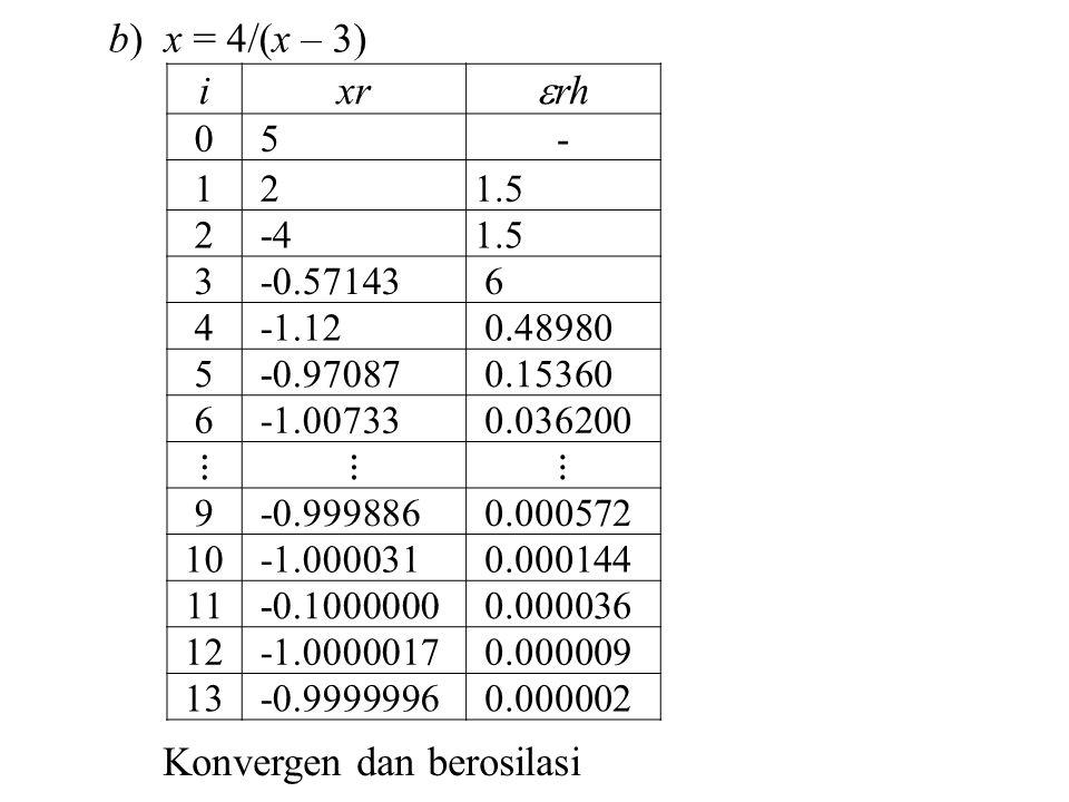 b) x = 4/(x – 3) ixr  rh 0 5- 1 21.5 2 -41.5 3 -0.57143 6 4 -1.12 0.48980 5 -0.97087 0.15360 6 -1.00733 0.036200 ⋮⋮⋮ 9 -0.999886 0.000572 10 -1.000031 0.000144 11 -0.1000000 0.000036 12 -1.0000017 0.000009 13 -0.9999996 0.000002 Konvergen dan berosilasi