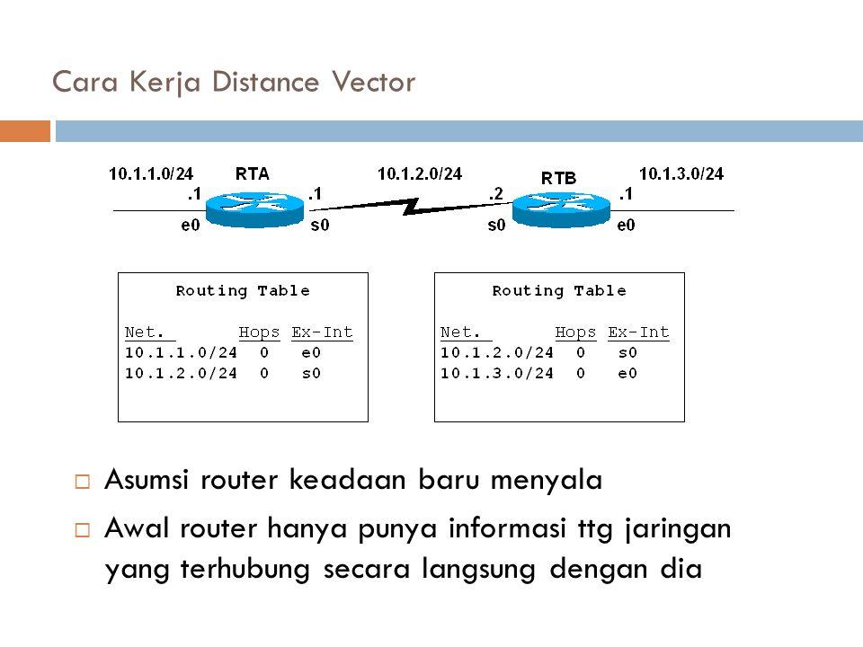 Cara Kerja Distance Vector  Asumsi router keadaan baru menyala  Awal router hanya punya informasi ttg jaringan yang terhubung secara langsung dengan