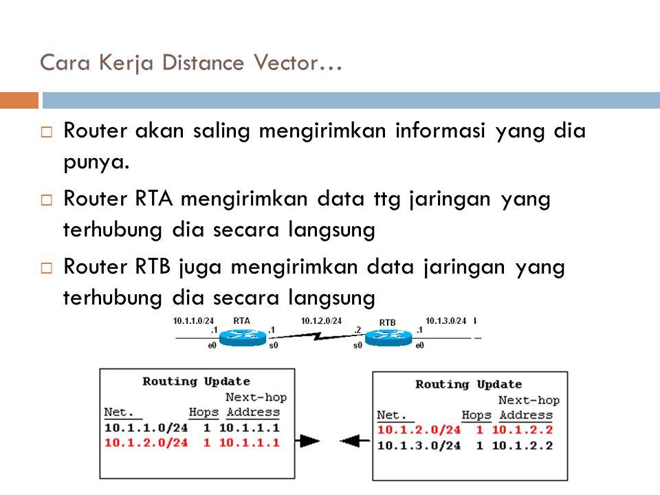 Cara Kerja Distance Vector…  Router akan saling mengirimkan informasi yang dia punya.  Router RTA mengirimkan data ttg jaringan yang terhubung dia s