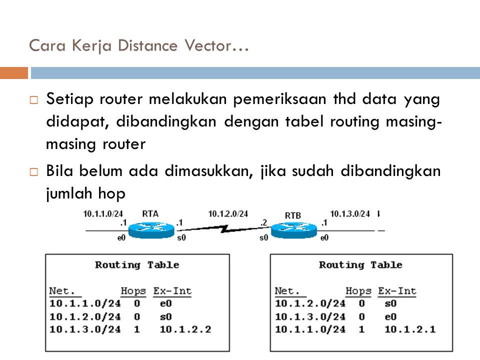 Cara Kerja Distance Vector…  Setiap router melakukan pemeriksaan thd data yang didapat, dibandingkan dengan tabel routing masing- masing router  Bil
