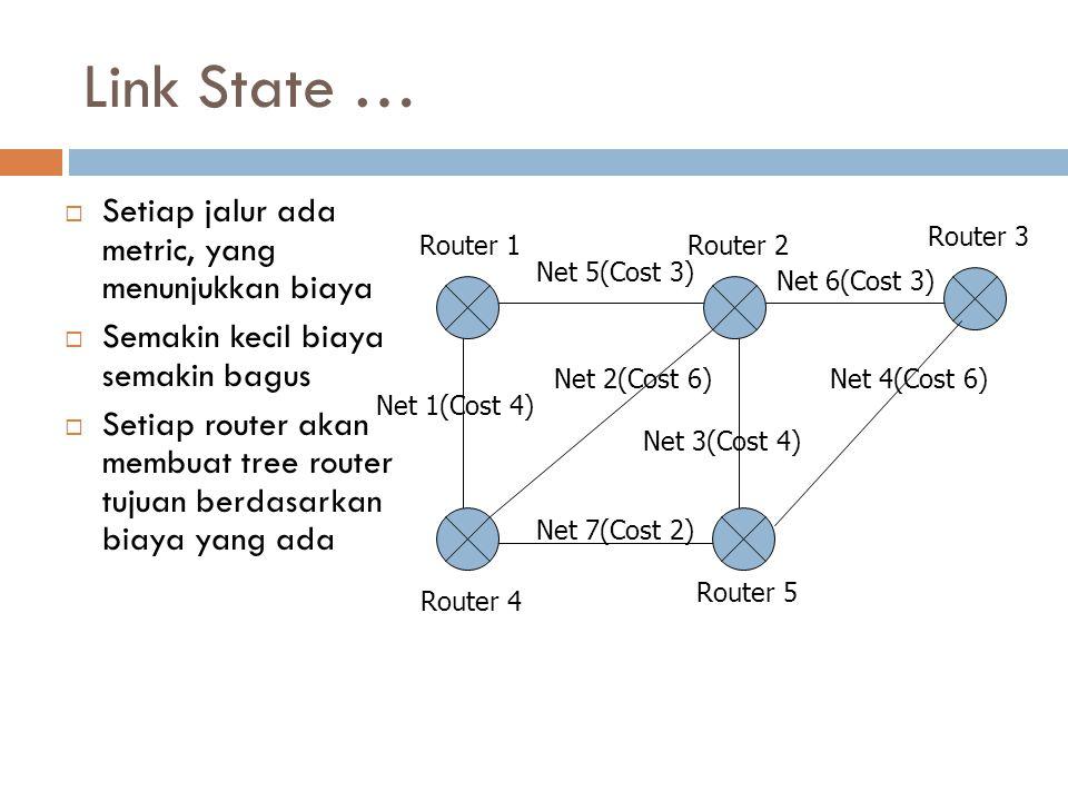 Link State …  Setiap jalur ada metric, yang menunjukkan biaya  Semakin kecil biaya semakin bagus  Setiap router akan membuat tree router tujuan ber
