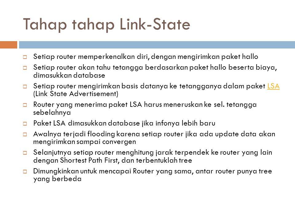 Tahap tahap Link-State  Setiap router memperkenalkan diri, dengan mengirimkan paket hallo  Setiap router akan tahu tetangga berdasarkan paket hallo