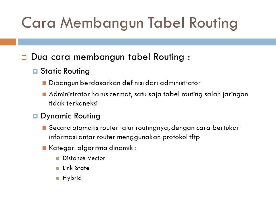 Cara Membangun Tabel Routing  Dua cara membangun tabel Routing :  Static Routing Dibangun berdasarkan definisi dari administrator Administrator haru