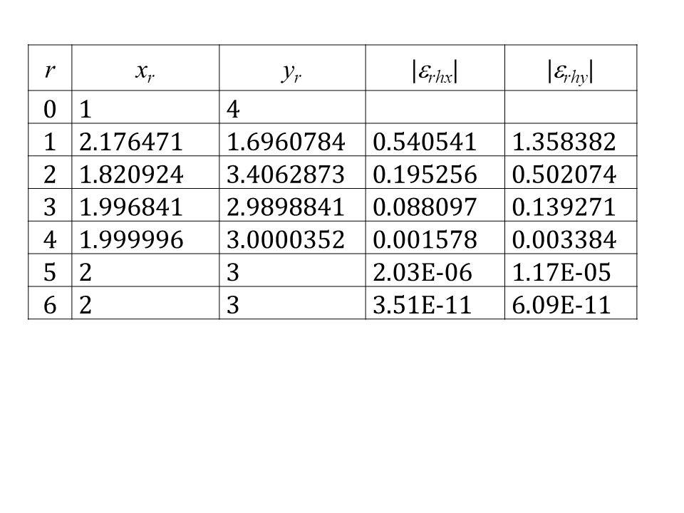 rxrxr yryr |  rhx ||  rhy | 0 1 4 1 2.176471 1.6960784 0.540541 1.358382 2 1.820924 3.4062873 0.195256 0.502074 3 1.996841 2.9898841 0.088097 0.139271 4 1.999996 3.0000352 0.001578 0.003384 5 2 3 2.03E-06 1.17E-05 6 2 3 3.51E-11 6.09E-11