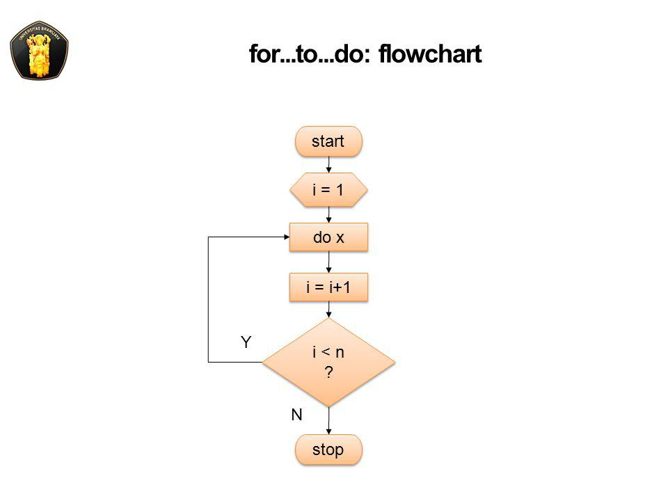 for...to...do: flowchart i = 1 i < n ? i < n ? start Y N stop do x i = i+1