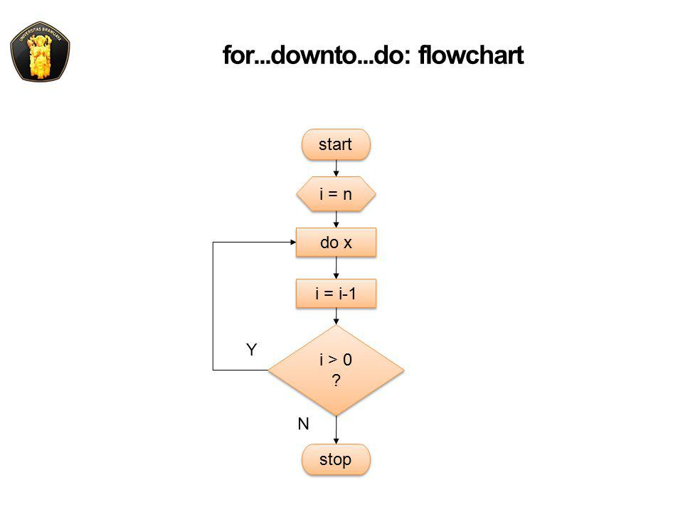 for...downto...do: flowchart i = n i > 0 ? i > 0 ? start Y N stop do x i = i-1