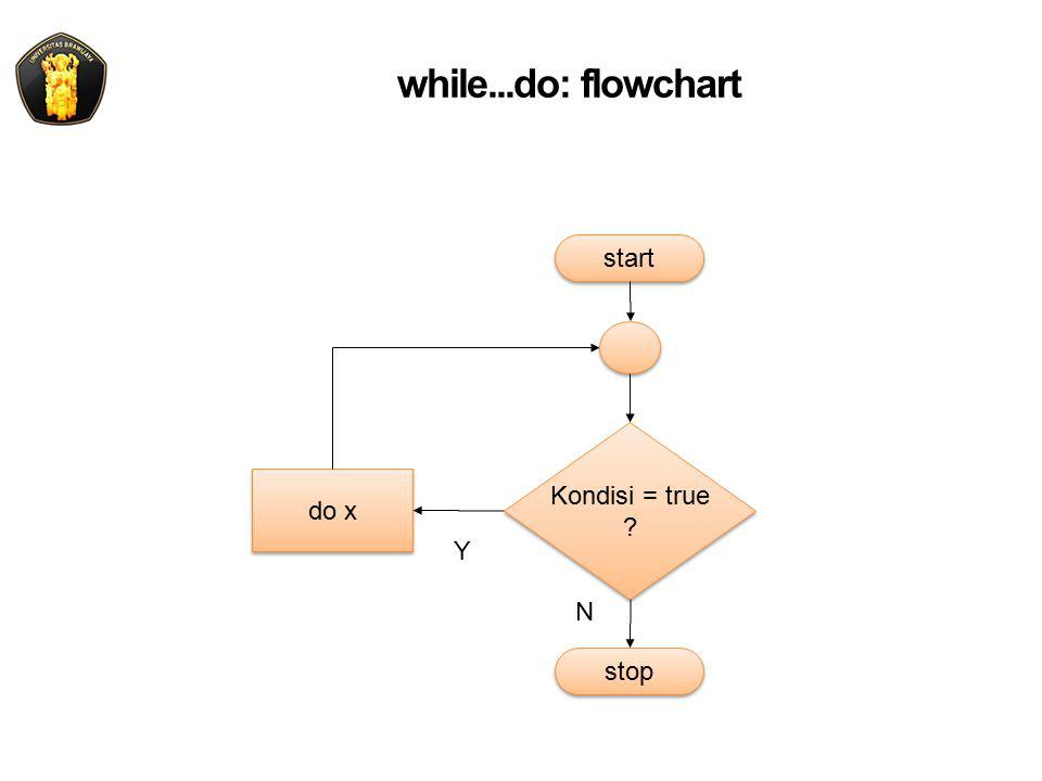 while...do: flowchart do x Kondisi = true ? Kondisi = true ? start Y N stop