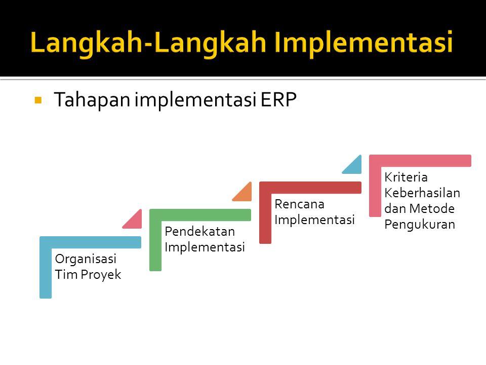 Tahapan implementasi ERP Organisasi Tim Proyek Pendekatan Implementasi Rencana Implementasi Kriteria Keberhasilan dan Metode Pengukuran