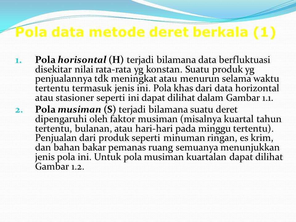 Pola data metode deret berkala (1) 1.Pola horisontal (H) terjadi bilamana data berfluktuasi disekitar nilai rata-rata yg konstan.